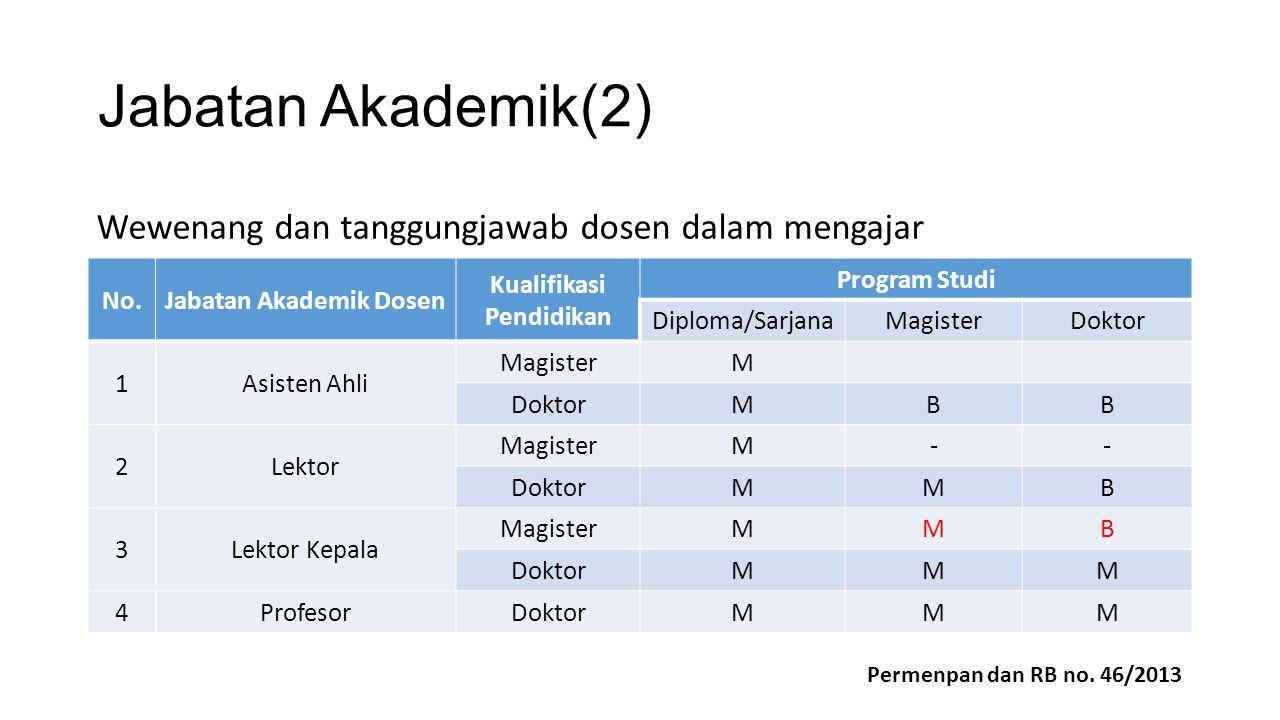 Jabatan Akademik(2) No.Jabatan Akademik Dosen Kualifikasi Pendidikan Program Studi Diploma/SarjanaMagisterDoktor 1Asisten Ahli MagisterM DoktorMBB 2Le
