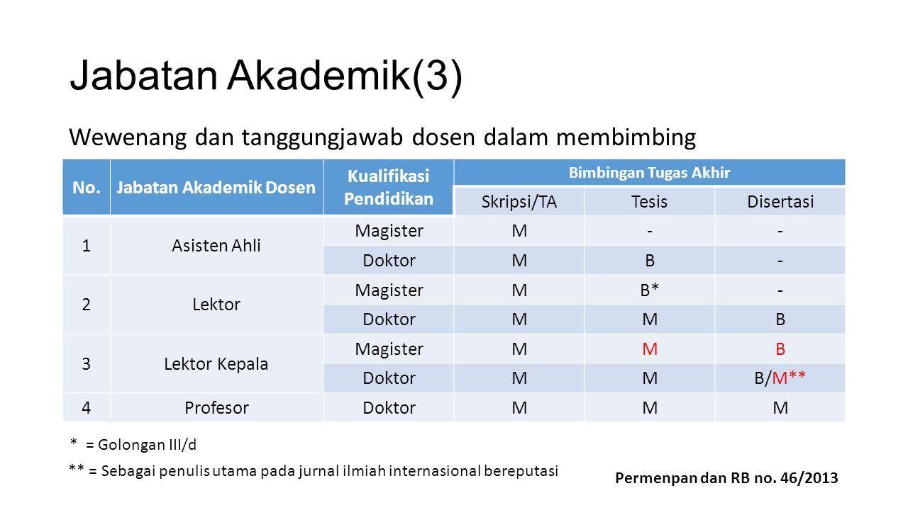 Jabatan Akademik(3) No.Jabatan Akademik Dosen Kualifikasi Pendidikan Bimbingan Tugas Akhir Skripsi/TATesisDisertasi 1Asisten Ahli MagisterM-- DoktorMB