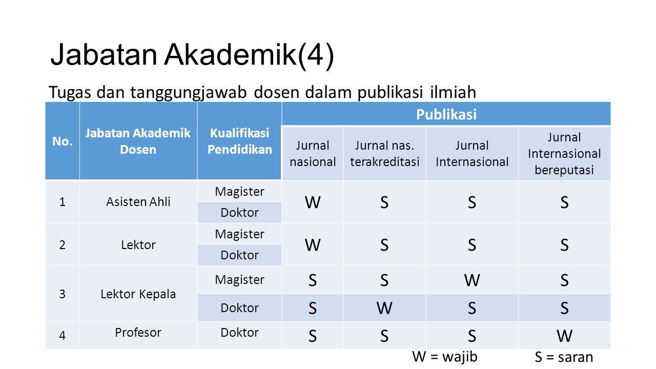 Jabatan Akademik(4) No. Jabatan Akademik Dosen Kualifikasi Pendidikan Publikasi Jurnal nasional Jurnal nas. terakreditasi Jurnal Internasional Jurnal