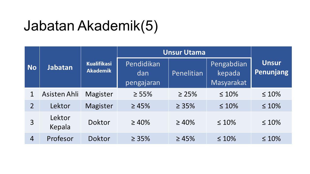 Jabatan Akademik(5) NoJabatan Kualifikasi Akademik Unsur Utama Unsur Penunjang Pendidikan dan pengajaran Penelitian Pengabdian kepada Masyarakat 1Asis