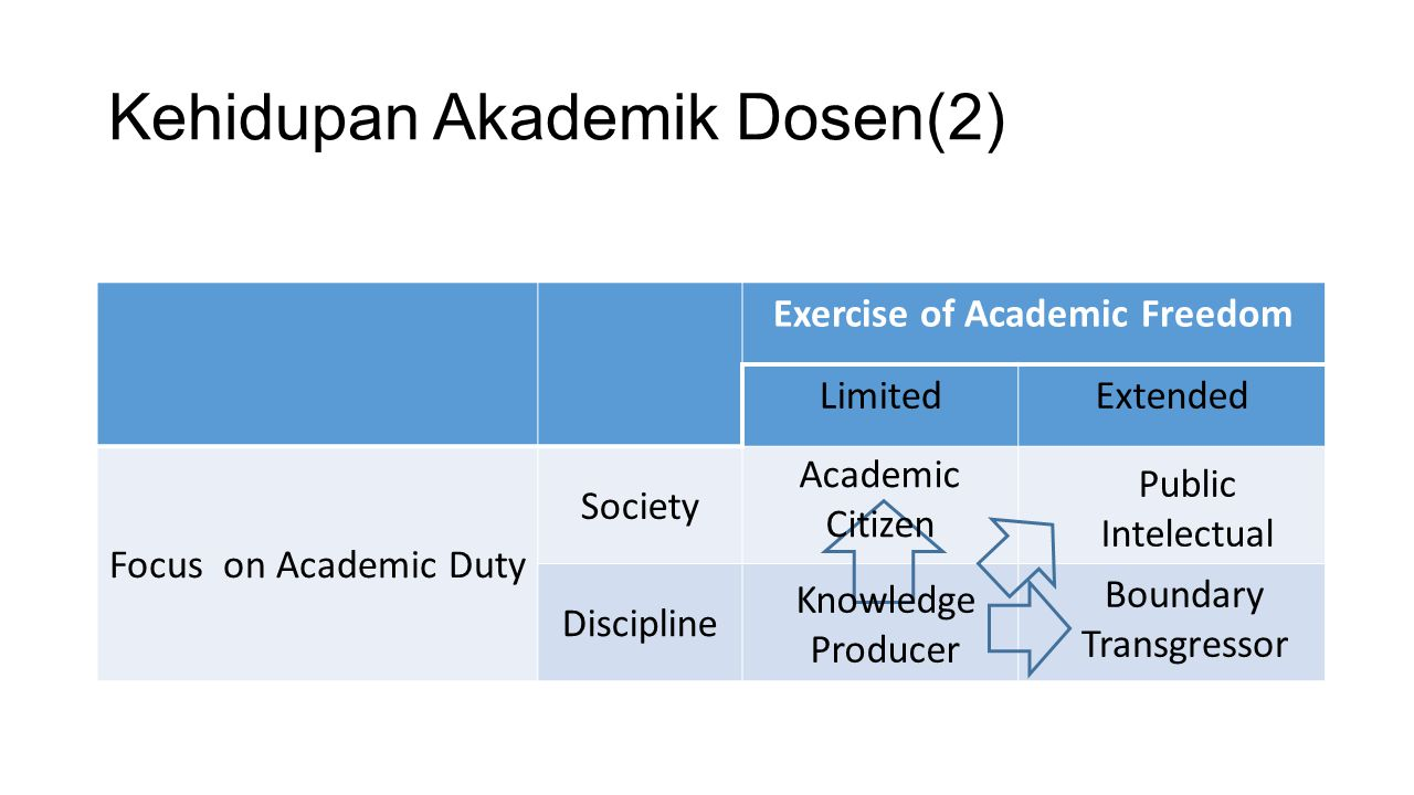 Kehidupan Akademik Dosen(2) Exercise of Academic Freedom LimitedExtended Focus on Academic Duty Society Discipline Academic Citizen Public Intelectual Knowledge Producer Boundary Transgressor