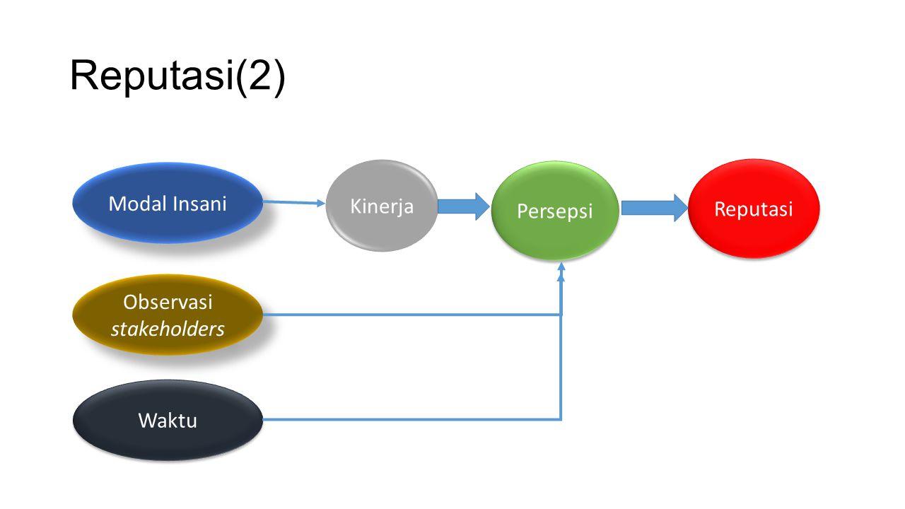 Reputasi(2) Modal Insani Observasi stakeholders Waktu Kinerja Persepsi Reputasi