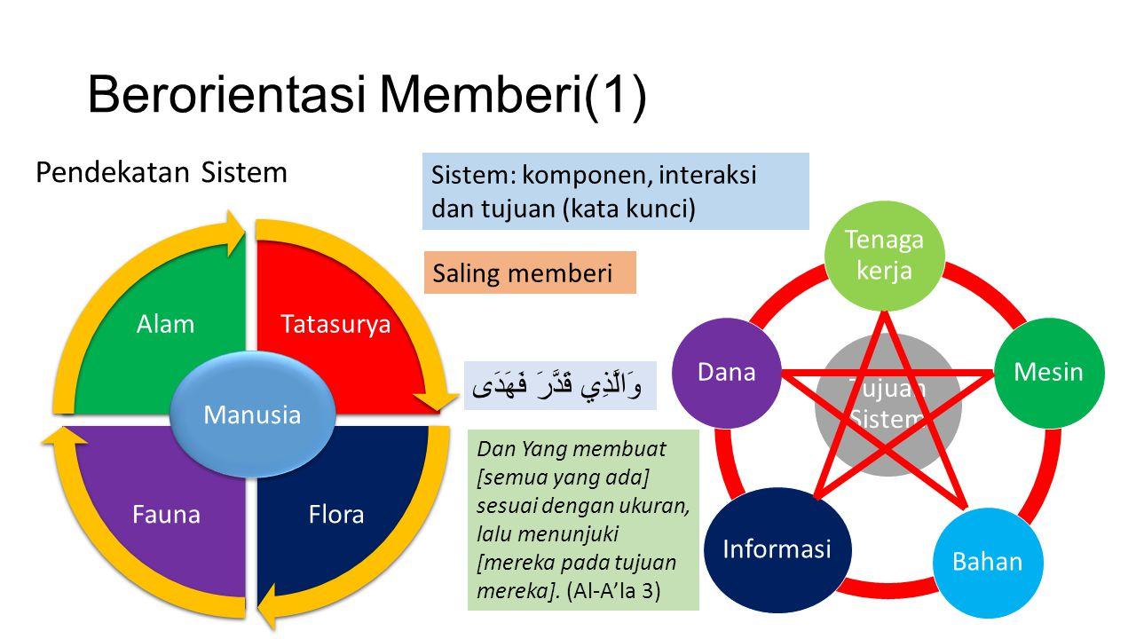 Berorientasi Memberi(1) Tatasurya Flora Fauna Alam Manusia Tenaga kerja Mesin Bahan Informasi Dana Sistem: komponen, interaksi dan tujuan (kata kunci)