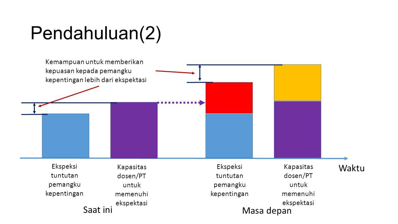 Pendahuluan(2) Ekspeksi tuntutan pemangku kepentingan Kapasitas dosen/PT untuk memenuhi ekspektasi Ekspeksi tuntutan pemangku kepentingan Kapasitas do
