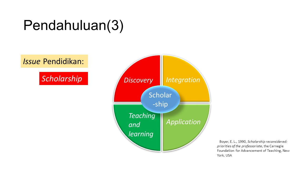 Pendahuluan(3) Discovery Integration Application Teaching and learning Scholar -ship Issue Pendidikan: Scholarship Boyer, E.