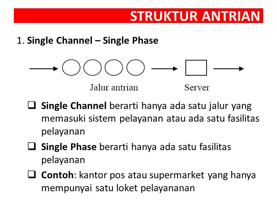 STRUKTUR ANTRIAN 1.Single Channel – Single Phase  Single Channel berarti hanya ada satu jalur yang memasuki sistem pelayanan atau ada satu fasilitas pelayanan  Single Phase berarti hanya ada satu fasilitas pelayanan  Contoh: kantor pos atau supermarket yang hanya mempunyai satu loket pelayananan