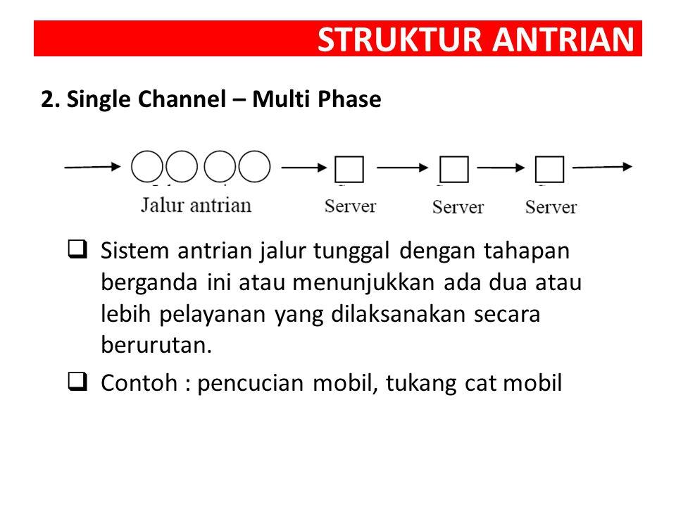STRUKTUR ANTRIAN 3.