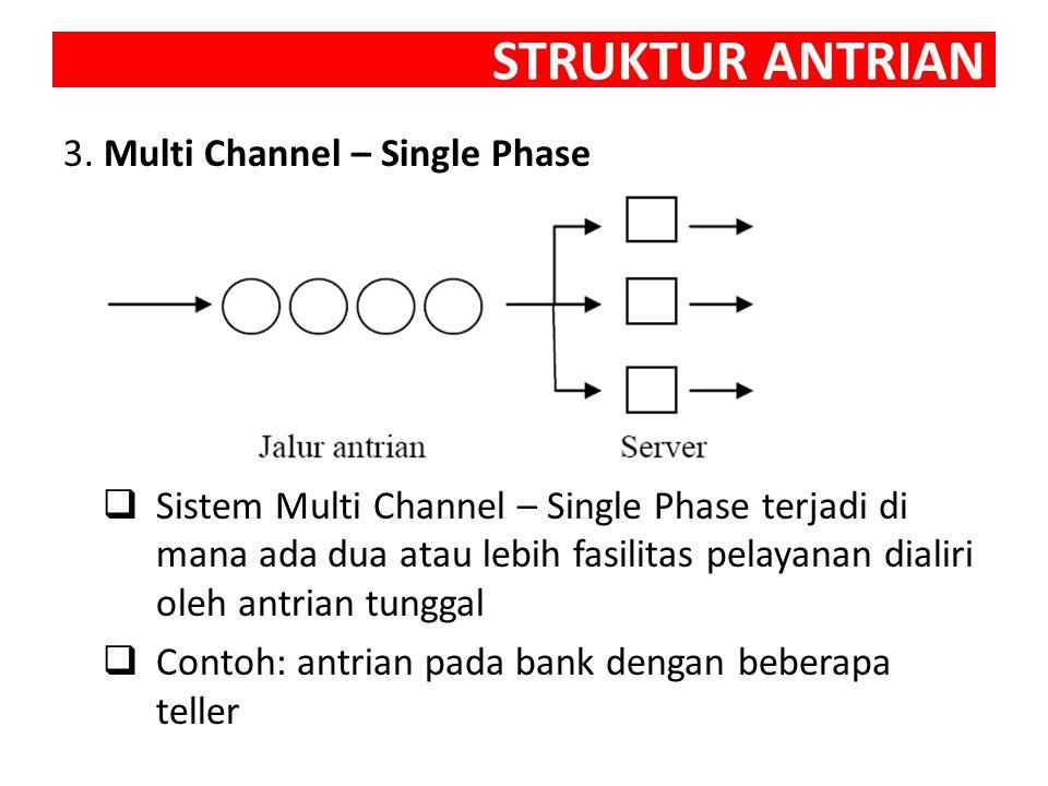 STRUKTUR ANTRIAN 4.