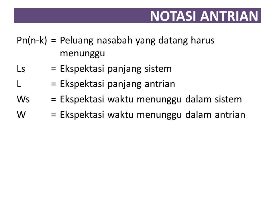 NOTASI ANTRIAN Pn(n-k)= Peluang nasabah yang datang harus menunggu Ls= Ekspektasi panjang sistem L = Ekspektasi panjang antrian Ws= Ekspektasi waktu menunggu dalam sistem W = Ekspektasi waktu menunggu dalam antrian