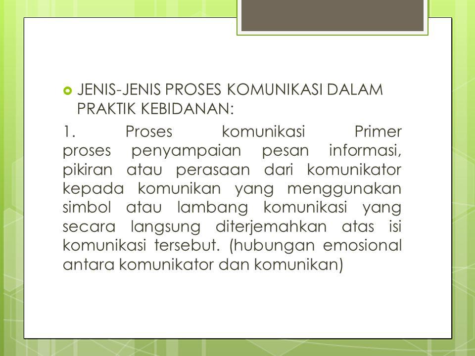 JENIS-JENIS PROSES KOMUNIKASI DALAM PRAKTIK KEBIDANAN: 1. Proses komunikasi Primer proses penyampaian pesan informasi, pikiran atau perasaan dari ko