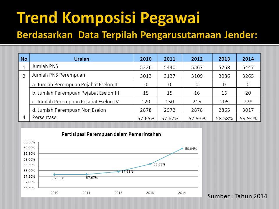 Sumber : Tahun 2014 REKAP FUNGSIONAL Tenaga PendidikTenaga KesehatanFungsional lainnya LPLPLP 11702430673593395 3600426128