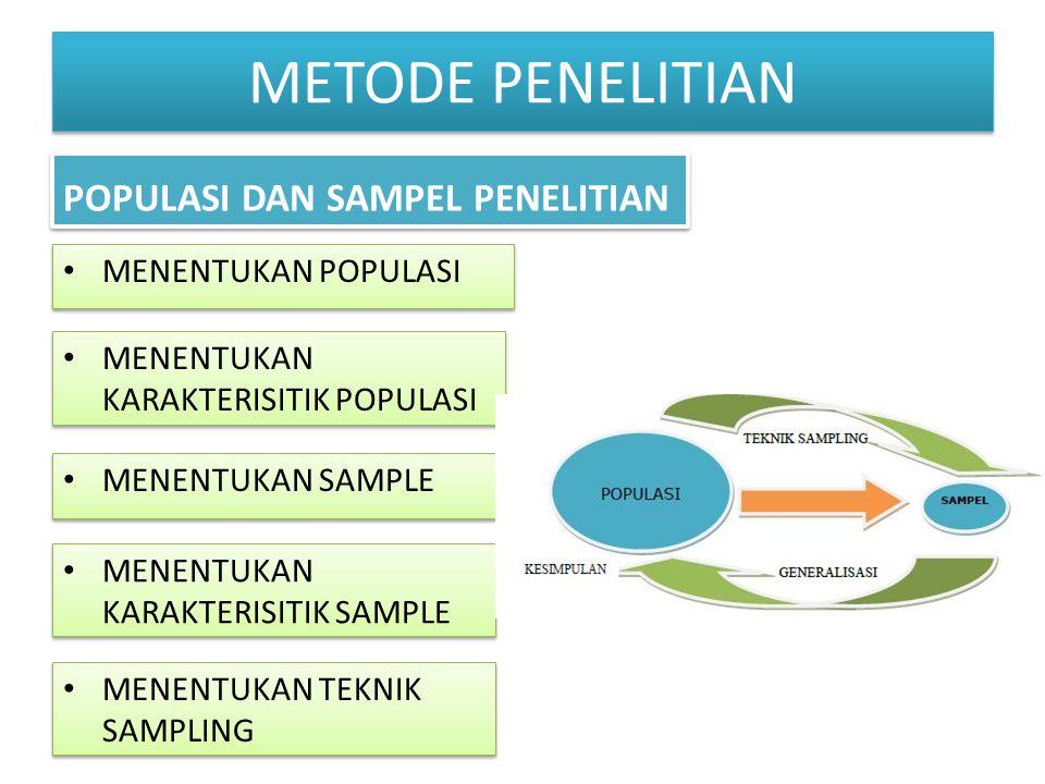 METODE PENELITIAN MENENTUKAN KARAKTERISITIK POPULASI MENENTUKAN SAMPLE MENENTUKAN KARAKTERISITIK SAMPLE MENENTUKAN TEKNIK SAMPLING