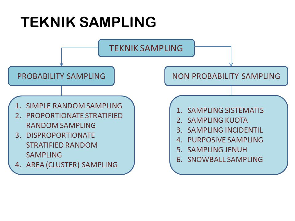 TEKNIK SAMPLING PROBABILITY SAMPLINGNON PROBABILITY SAMPLING 1.SIMPLE RANDOM SAMPLING 2.PROPORTIONATE STRATIFIED RANDOM SAMPLING 3.DISPROPORTIONATE STRATIFIED RANDOM SAMPLING 4.AREA (CLUSTER) SAMPLING 1.SAMPLING SISTEMATIS 2.SAMPLING KUOTA 3.SAMPLING INCIDENTIL 4.PURPOSIVE SAMPLING 5.SAMPLING JENUH 6.SNOWBALL SAMPLING