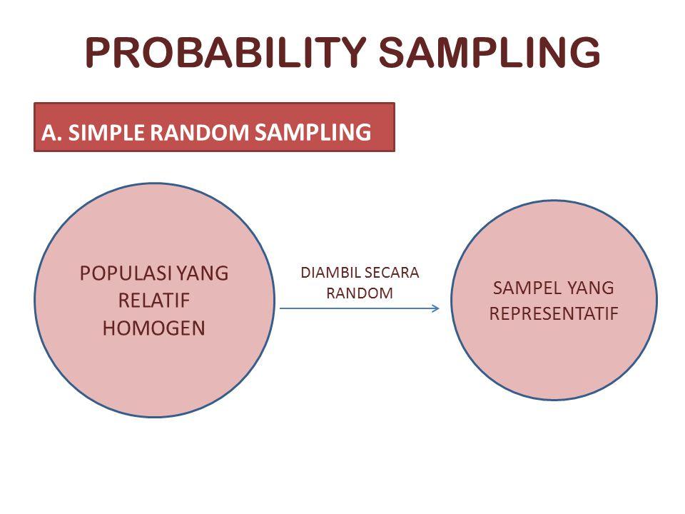 PROBABILITY SAMPLING A. SIMPLE RANDOM SAMPLING POPULASI YANG RELATIF HOMOGEN SAMPEL YANG REPRESENTATIF DIAMBIL SECARA RANDOM