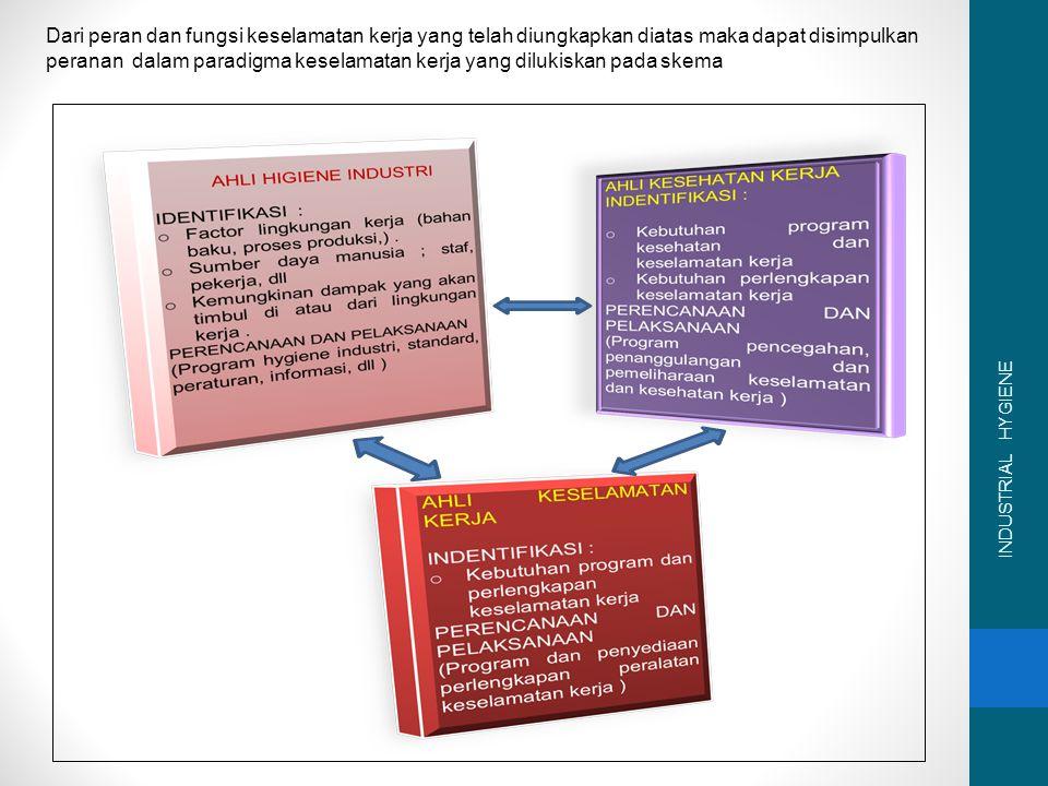 Fungsi Keselamatan Kerja : Mengembangkan metode dan prosedur program pencegahan kecelakaan kerja.