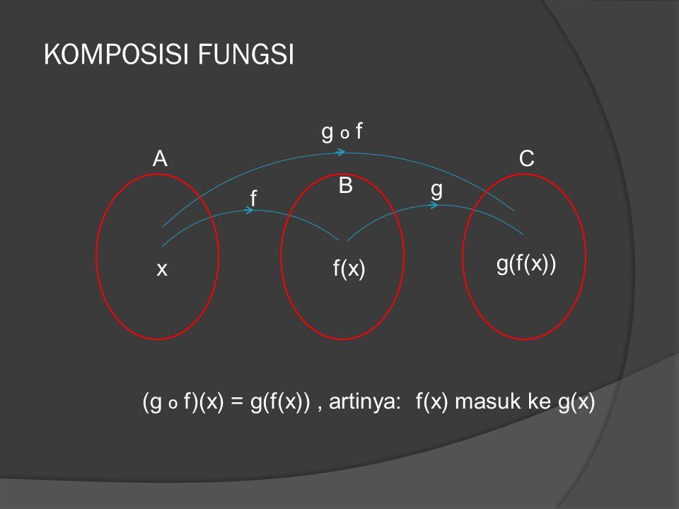 KOMPOSISI FUNGSI (g o f)(x) = g(f(x)), artinya: f(x) masuk ke g(x) xf(x) g(f(x)) f g g o f A B C
