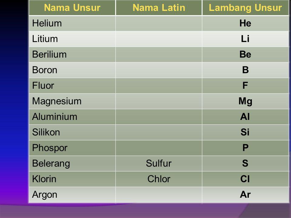Berikut nama unsur dan lambang unsur yang biasa di sebutkan dalam proses pembelajaran