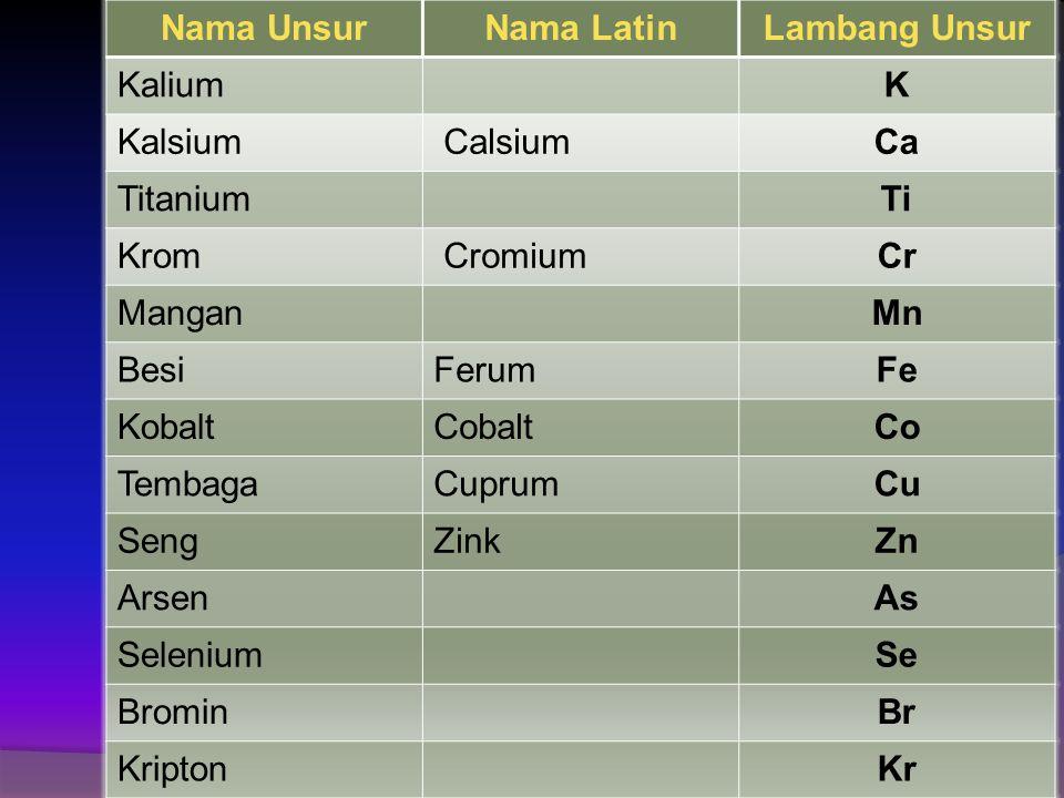 Nama UnsurNama LatinLambang Unsur HeliumHe LitiumLi BeriliumBe BoronB FluorF MagnesiumMg AluminiumAl SilikonSi PhosporP BelerangSulfurS KlorinChlorCl