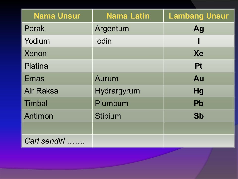 Nama UnsurNama LatinLambang Unsur HeliumHe LitiumLi BeriliumBe BoronB NitrogenN FluorF MagnesiumMg AluminiumAl SilikonSi PhosporP BelerangSulfurS Klor