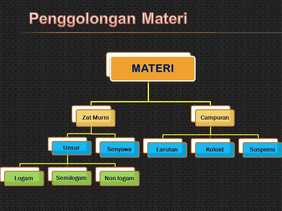 C. Penggolongan Materi Untuk memudahkan mempelajari materi yang jumlahnya jutaan, maka para ahli kimia menggolongkan materi sebagai berikut :