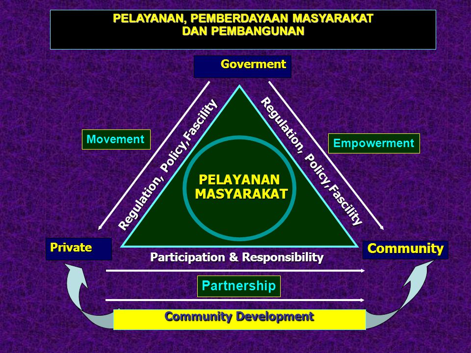 CommunityEmpowerment Goverment PENGGERAKAN DAN POLA JEJARING DALAM PEMBERDAYAAN MASYARAKAT Institution & Leader & Leader People Regulation, Policy,,Fascility Participation & Responsibility Regulation, Policy,,Fascility Pemberdayaan masyarakat