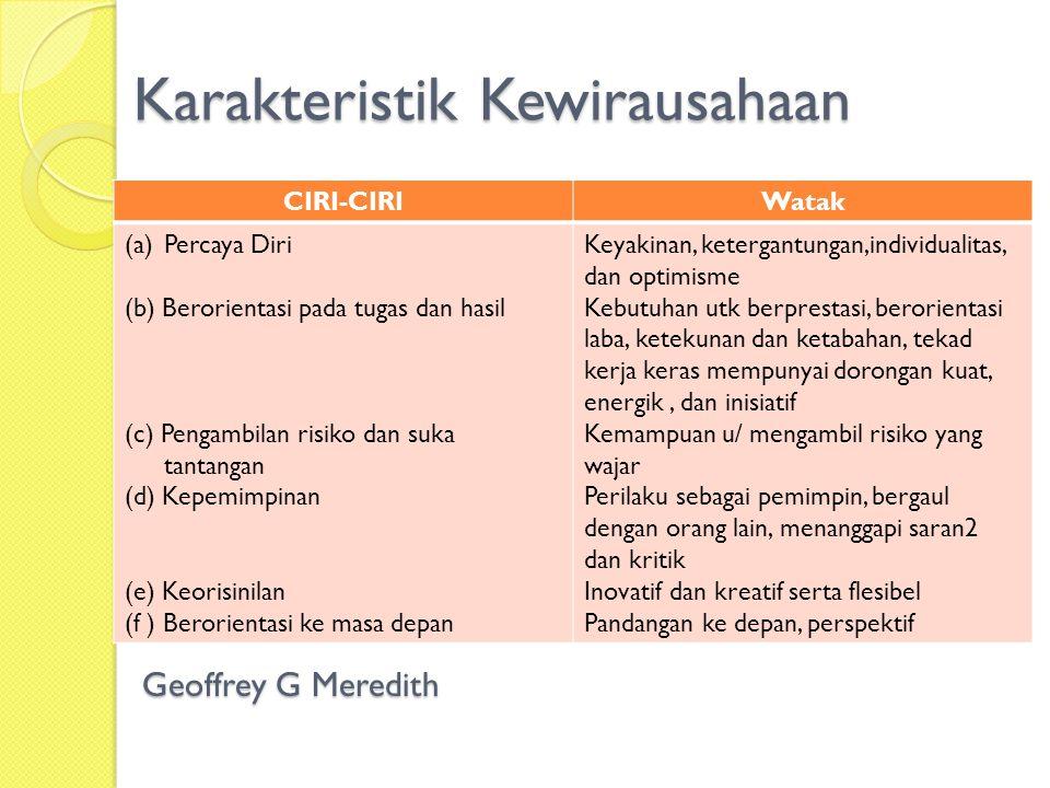 Karakteristik Kewirausahaan CIRI-CIRIWatak (a)Percaya Diri (b) Berorientasi pada tugas dan hasil (c) Pengambilan risiko dan suka tantangan (d) Kepemimpinan (e) Keorisinilan (f ) Berorientasi ke masa depan Keyakinan, ketergantungan,individualitas, dan optimisme Kebutuhan utk berprestasi, berorientasi laba, ketekunan dan ketabahan, tekad kerja keras mempunyai dorongan kuat, energik, dan inisiatif Kemampuan u/ mengambil risiko yang wajar Perilaku sebagai pemimpin, bergaul dengan orang lain, menanggapi saran2 dan kritik Inovatif dan kreatif serta flesibel Pandangan ke depan, perspektif Geoffrey G Meredith