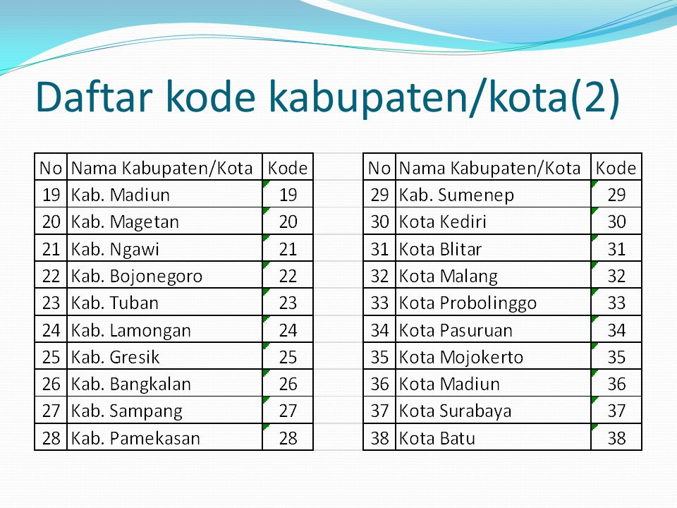 Daftar kode kabupaten/kota(2)