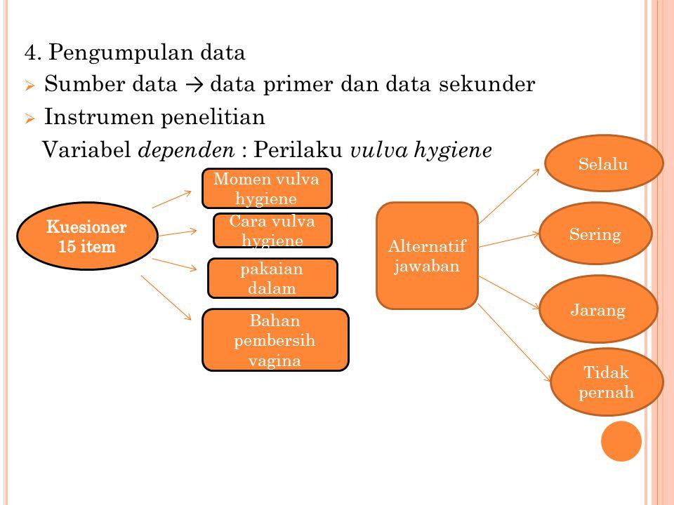 4. Pengumpulan data  Sumber data → data primer dan data sekunder  Instrumen penelitian Variabel dependen : Perilaku vulva hygiene Momen vulva hygien