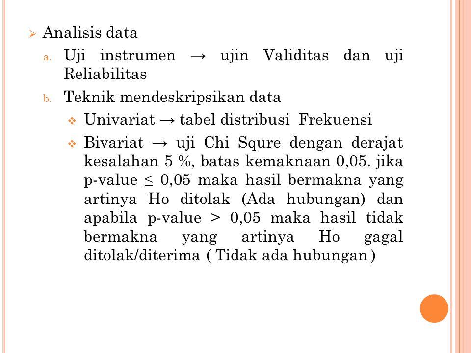  Analisis data a. Uji instrumen → ujin Validitas dan uji Reliabilitas b. Teknik mendeskripsikan data  Univariat → tabel distribusi Frekuensi  Bivar