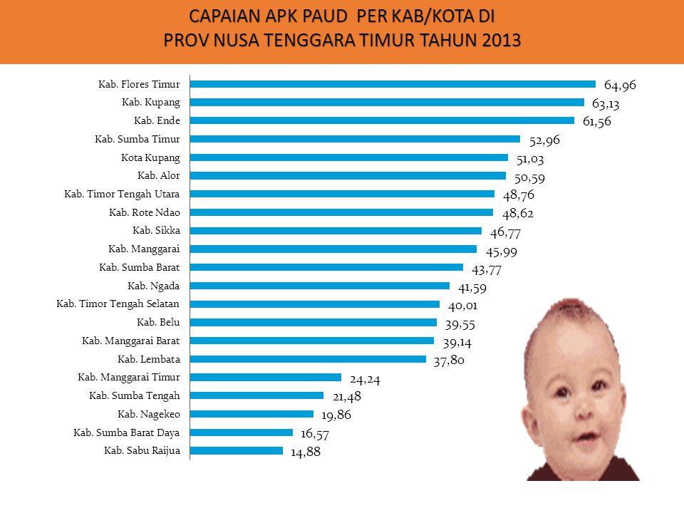 CAPAIAN APK PAUD PER KAB/KOTA DI PROV NUSA TENGGARA TIMUR TAHUN 2013