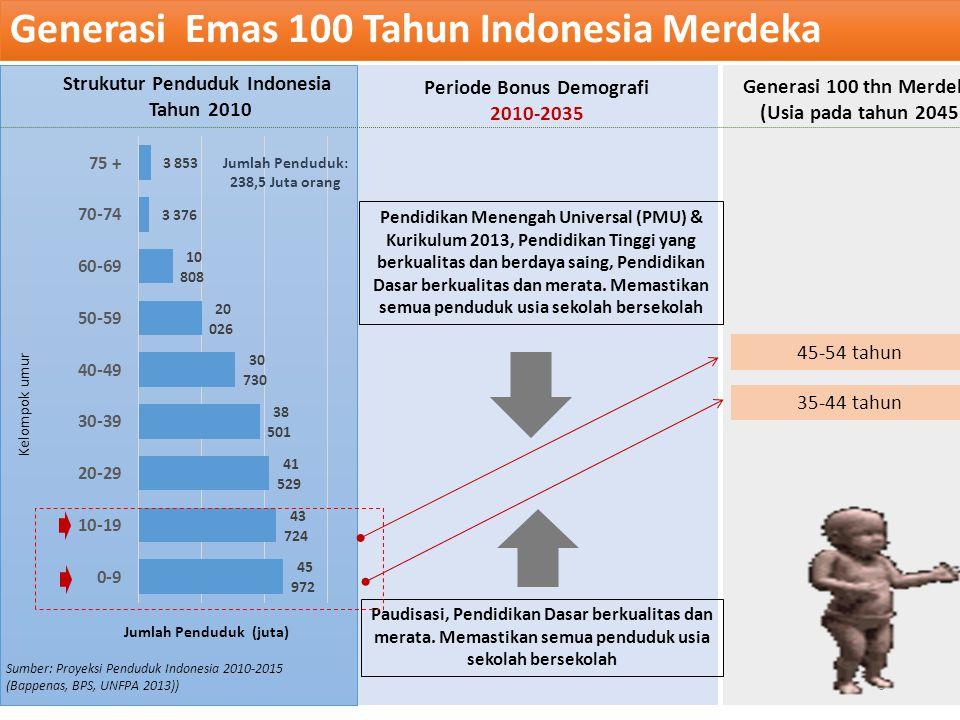 Kelompok umur Jumlah Penduduk (juta) Generasi 100 thn Merdeka (Usia pada tahun 2045) Strukutur Penduduk Indonesia Tahun 2010 45-54 tahun 35-44 tahun Periode Bonus Demografi 2010-2035 Paudisasi, Pendidikan Dasar berkualitas dan merata.
