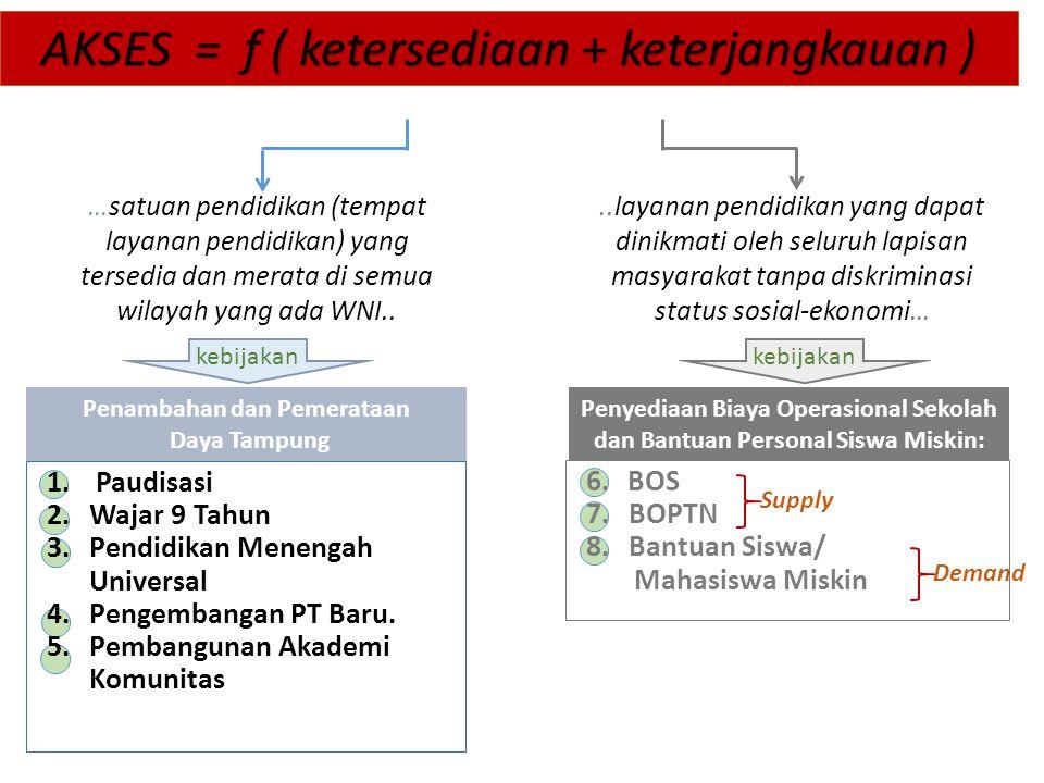 AKSES = f ( ketersediaan + keterjangkauan ) 1. Paudisasi 2.Wajar 9 Tahun 3.Pendidikan Menengah Universal 4.Pengembangan PT Baru. 5.Pembangunan Akademi