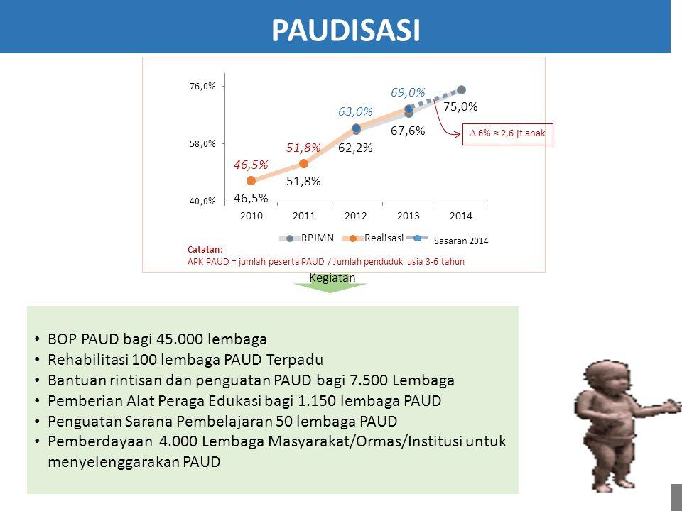 BOP PAUD bagi 45.000 lembaga Rehabilitasi 100 lembaga PAUD Terpadu Bantuan rintisan dan penguatan PAUD bagi 7.500 Lembaga Pemberian Alat Peraga Edukas