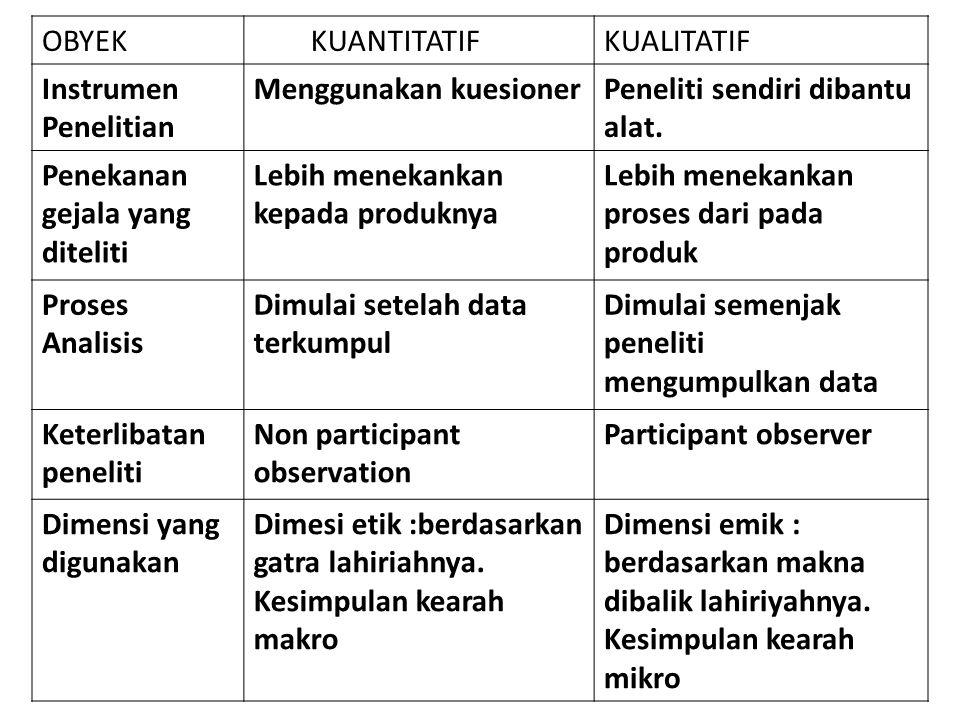 Penelitian Kualitatif Vs Kuantitatif OBYEK KUANTITATIFKUALITATIF Pendekatanhipotesis Cenderung deduktif menguji, teori Cenderung induktif, merumuskan