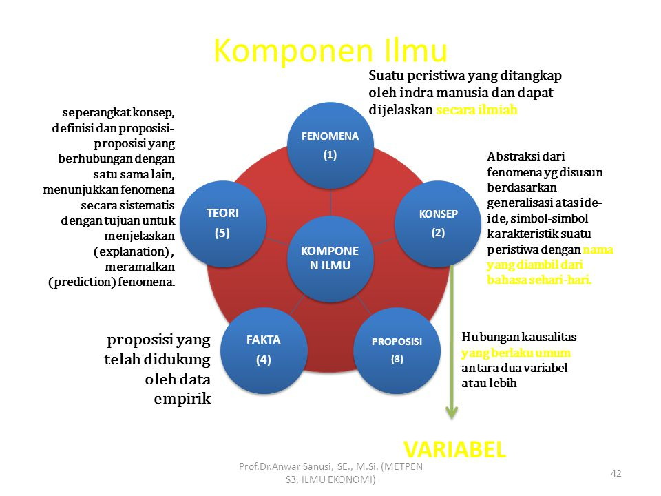 Prof.Dr.Anwar Sanusi, SE., M.Si. (METPEN S3, ILMU EKONOMI) 41