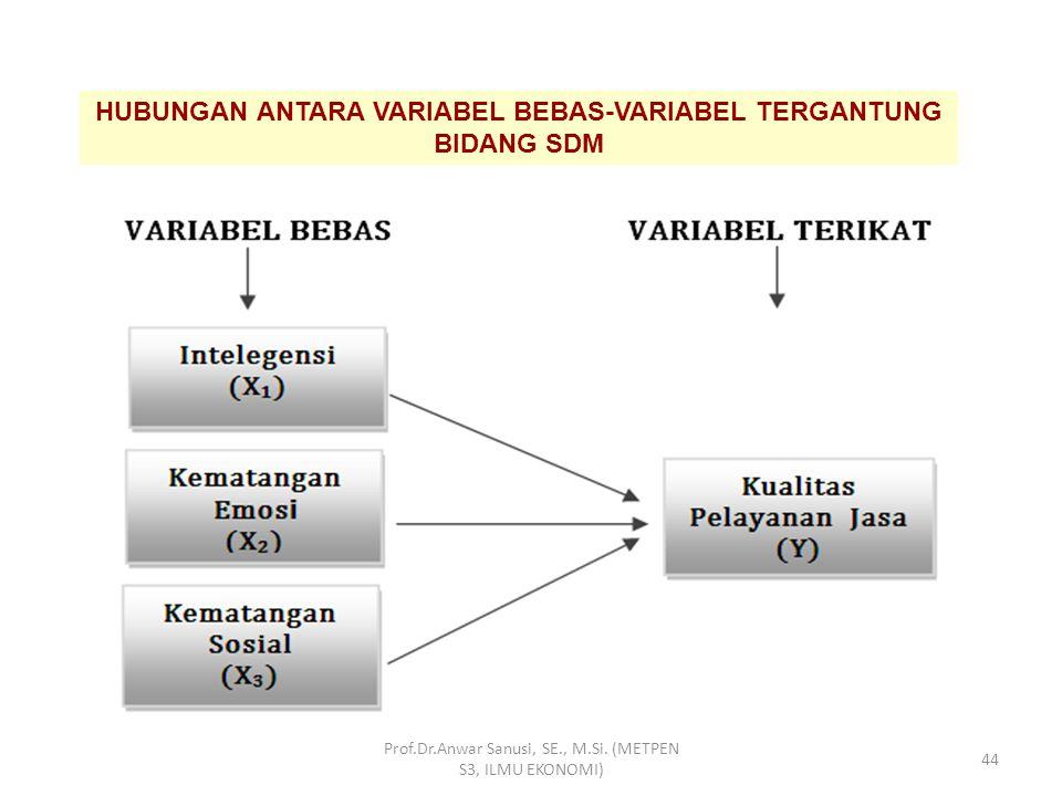 Macam Variabel : – Variabel tergantung – Variabel bebas – Variabel moderator – Variabel antara – Variabel Laten & Manifest – Variabel endogen dan ekso