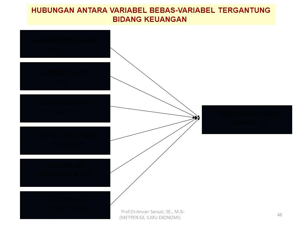 Independent Variable NILAI TUKAR (X2) Dependet Variable HUBUNGAN ANTARA VARIABEL BEBAS-VARIABEL TERGANTUNG BIDANG SDM PERTUMBUHAN EKONOMI (X1) TINGKAT