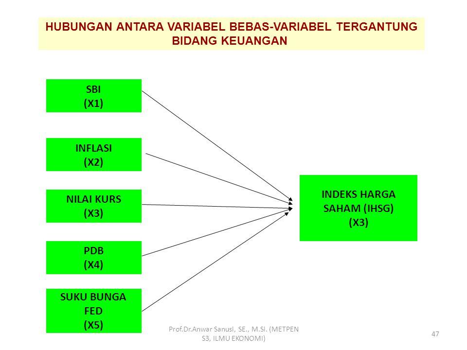 PERUBAHAN HARGA SAHAM (Y) EARNING PER SHARE (X1) CARRENT RATIO (X2) LEVERAGE RATIO (X3) TOTAL ASSET TURN OVER (X4) RETURN ON INVESTMEN (X5) RETURN ON