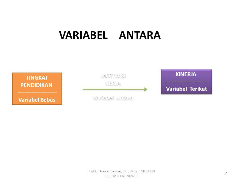 POSISI VARIABEL MODERATOR DALAM VARIABEL BEBAS DAN TERGANTUNG Prof.Dr.Anwar Sanusi, SE., M.Si. (METPEN S3, ILMU EKONOMI) 48