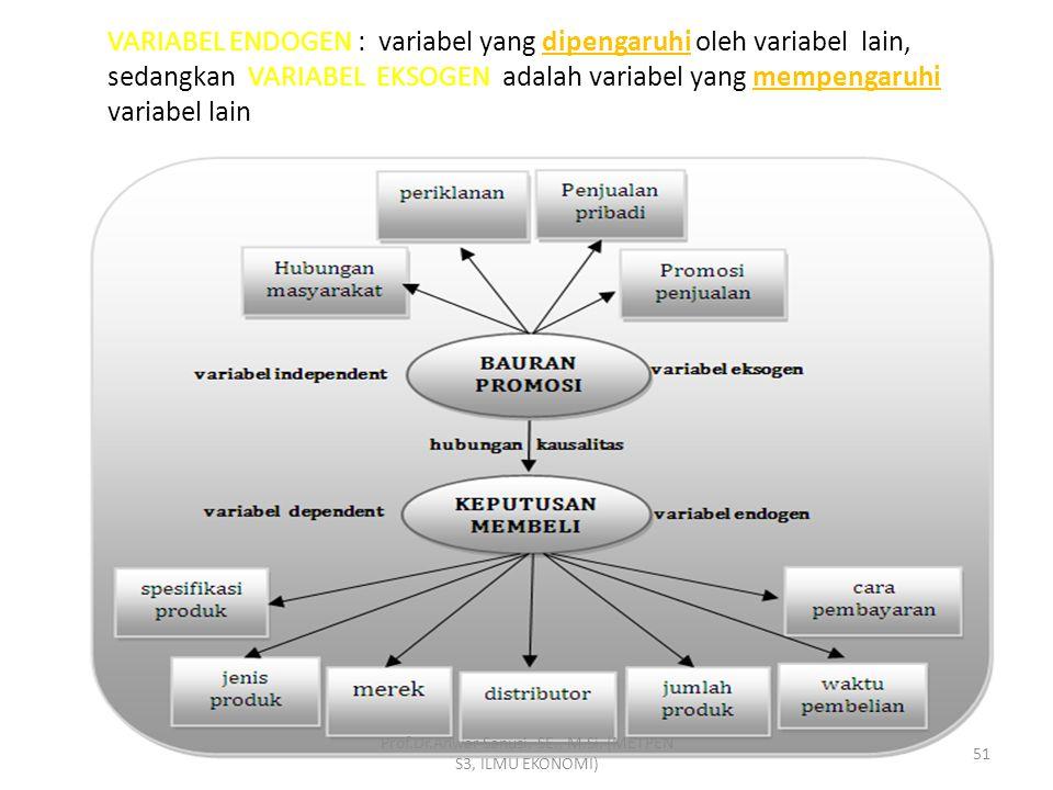 VARIABEL LATEN : Variabel yang tidak bisa diukur secara langsung dan memerlukan Beberapa indikator sebagai proksinya. VARIABEL MANIFEST : Variabel yan