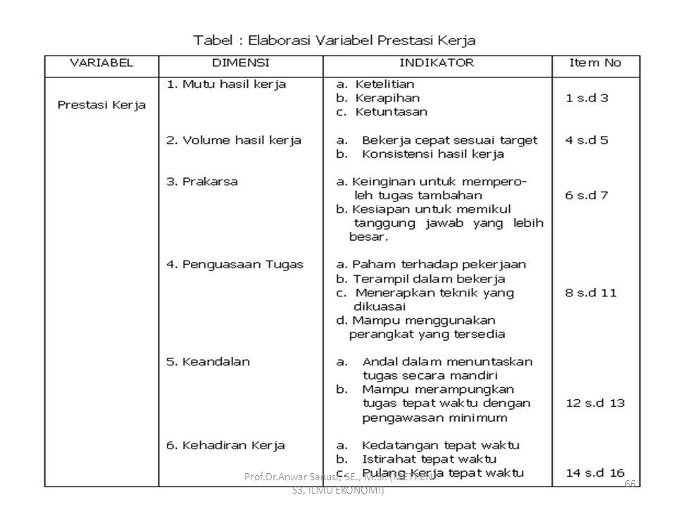 Prof.Dr.Anwar Sanusi, SE., M.Si. (METPEN S3, ILMU EKONOMI) 65