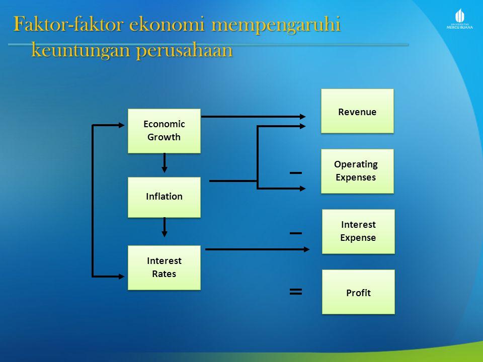 Faktor-faktor ekonomi mempengaruhi keuntungan perusahaan Economic Growth Interest Rates Inflation Revenue Interest Expense Operating Expenses Profit