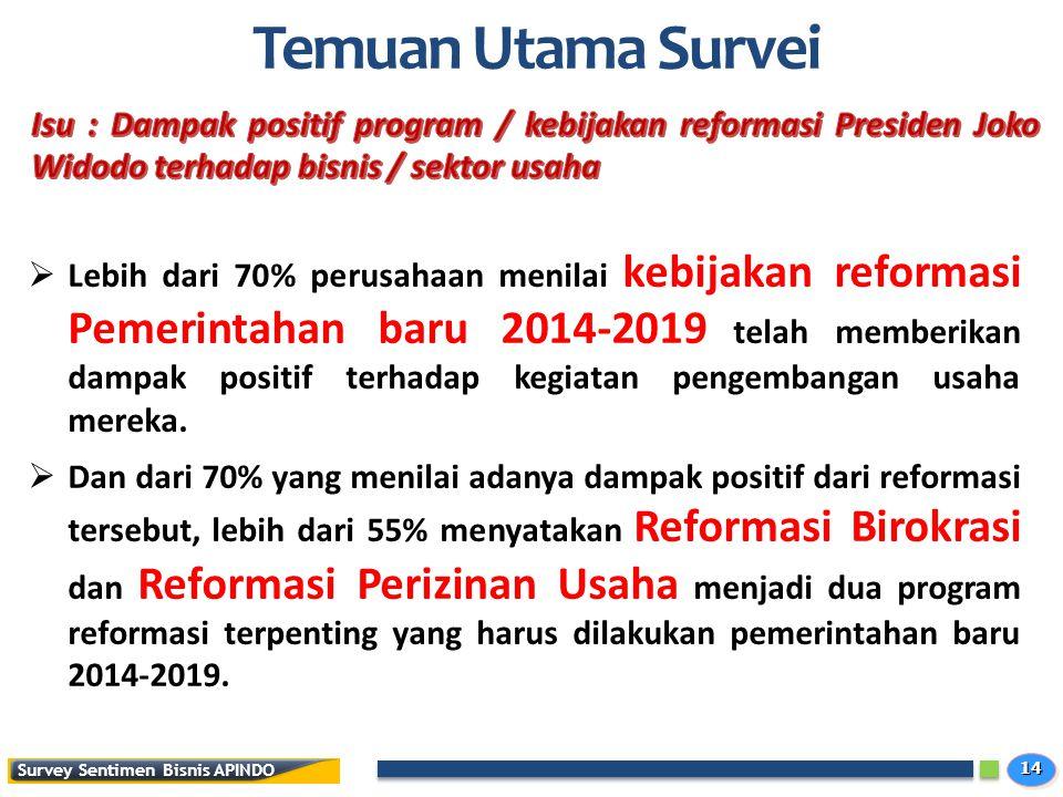 1414 Survey Sentimen Bisnis APINDO Temuan Utama Survei  Lebih dari 70% perusahaan menilai kebijakan reformasi Pemerintahan baru 2014-2019 telah memberikan dampak positif terhadap kegiatan pengembangan usaha mereka.