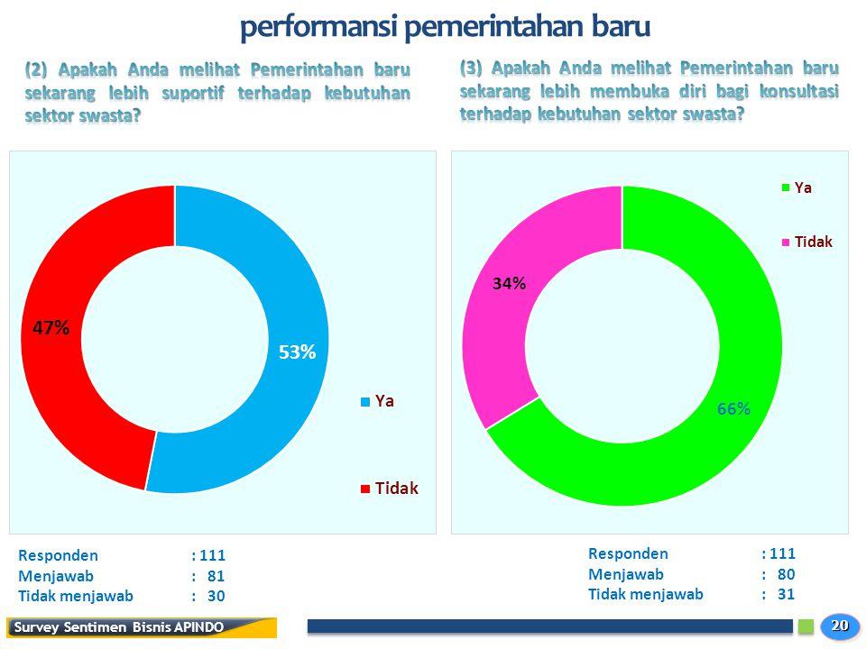 2020 Survey Sentimen Bisnis APINDO performansi pemerintahan baru Responden: 111 Menjawab: 81 Tidak menjawab: 30 Responden: 111 Menjawab: 80 Tidak menjawab: 31