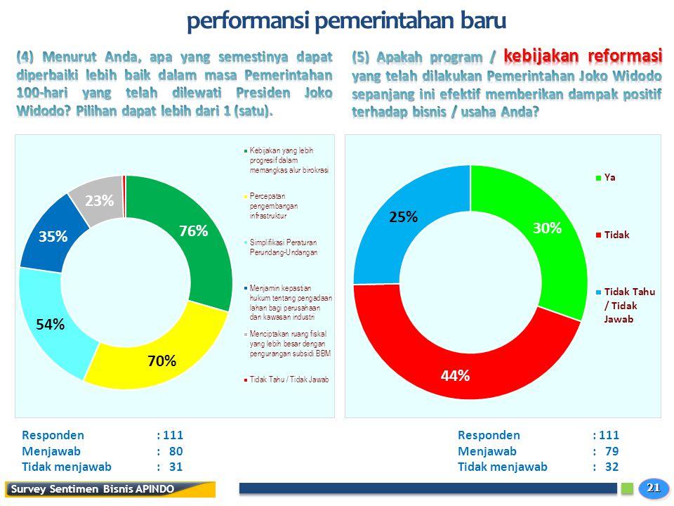 2121 Survey Sentimen Bisnis APINDO performansi pemerintahan baru Responden: 111 Menjawab: 80 Tidak menjawab: 31 Responden: 111 Menjawab: 79 Tidak menjawab: 32