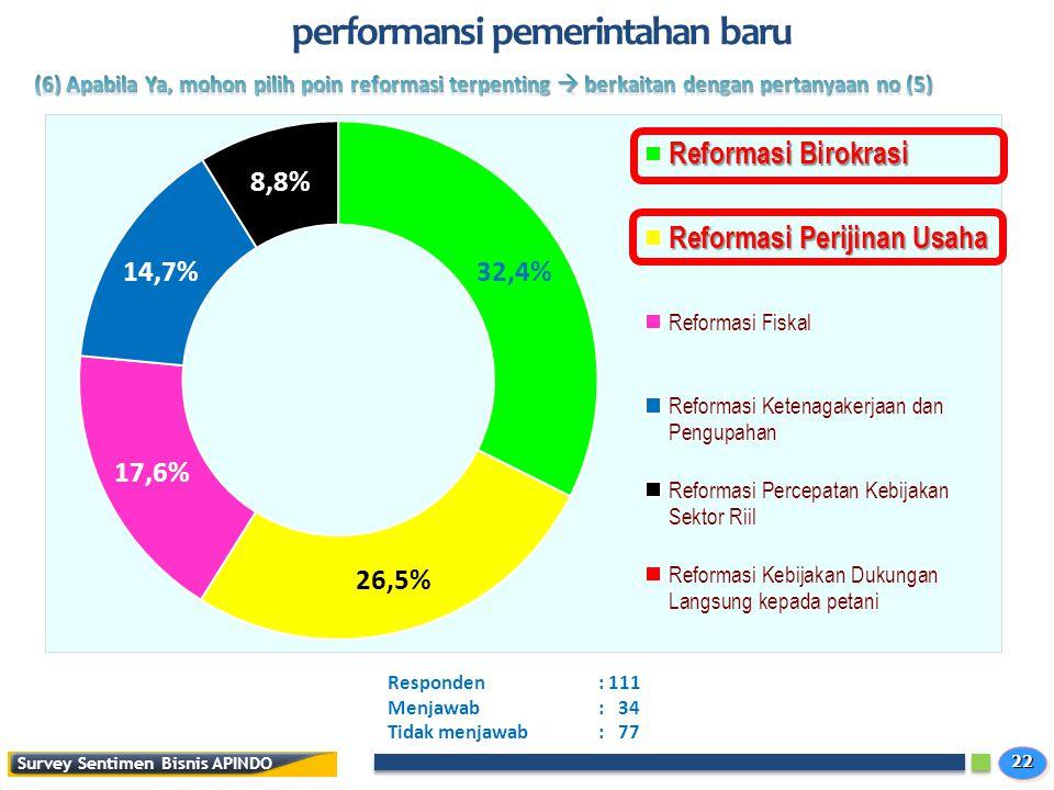2222 Survey Sentimen Bisnis APINDO performansi pemerintahan baru Responden: 111 Menjawab: 34 Tidak menjawab: 77