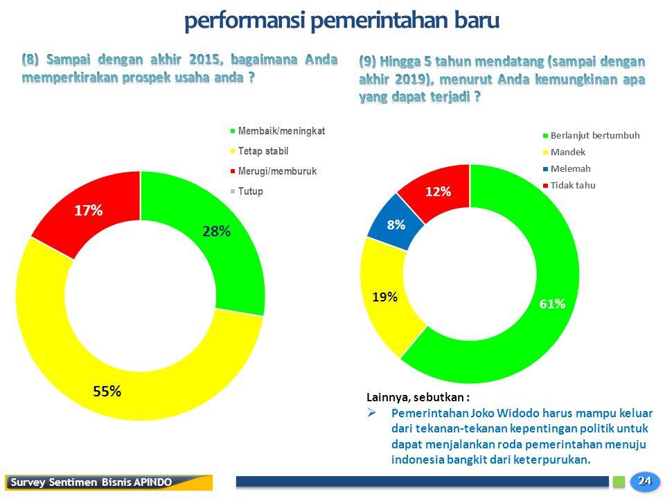 2424 Survey Sentimen Bisnis APINDO performansi pemerintahan baru Lainnya, sebutkan :  Pemerintahan Joko Widodo harus mampu keluar dari tekanan-tekanan kepentingan politik untuk dapat menjalankan roda pemerintahan menuju indonesia bangkit dari keterpurukan.
