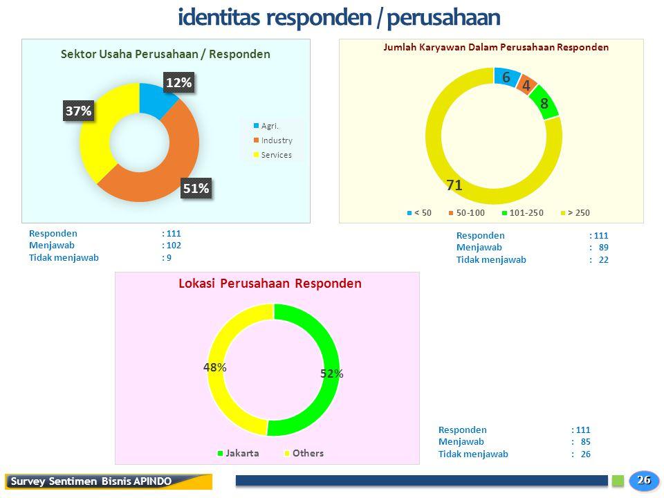 2626 identitas responden / perusahaan Responden: 111 Menjawab: 102 Tidak menjawab: 9 Responden: 111 Menjawab: 89 Tidak menjawab: 22 Responden: 111 Menjawab: 85 Tidak menjawab: 26