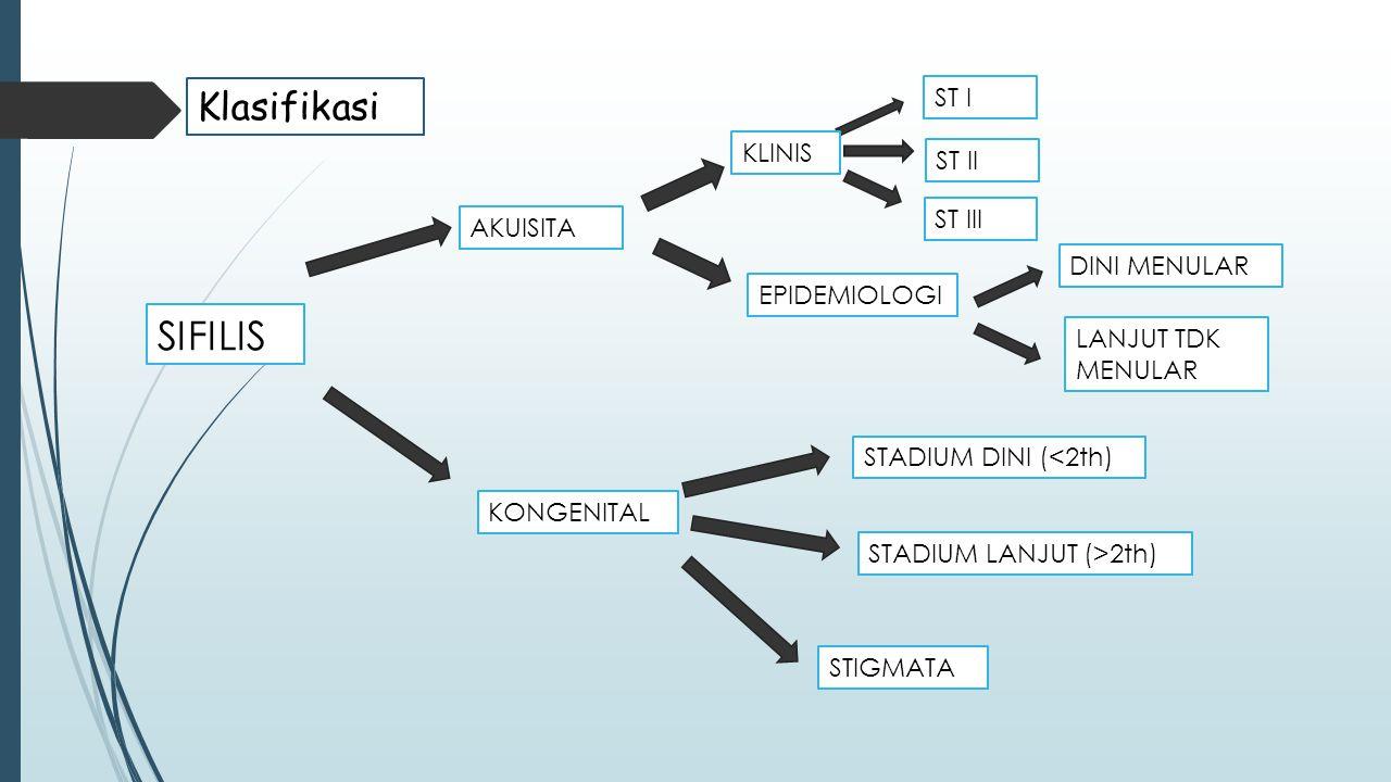 Klasifikasi SIFILIS AKUISITA KONGENITAL ST II ST III ST I STADIUM DINI (<2th) STADIUM LANJUT (>2th) STIGMATA KLINIS EPIDEMIOLOGI DINI MENULAR LANJUT T