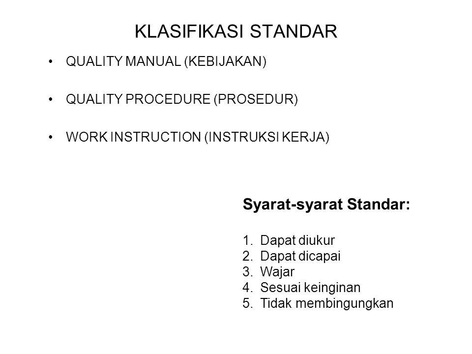 KLASIFIKASI STANDAR QUALITY MANUAL (KEBIJAKAN) QUALITY PROCEDURE (PROSEDUR) WORK INSTRUCTION (INSTRUKSI KERJA) Syarat-syarat Standar: 1.Dapat diukur 2.Dapat dicapai 3.Wajar 4.Sesuai keinginan 5.Tidak membingungkan